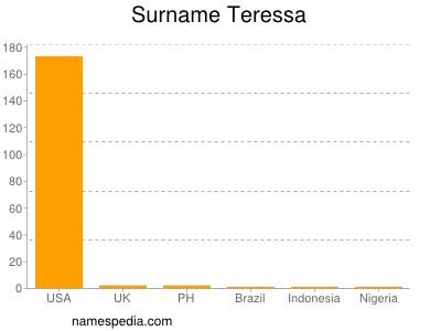 Familiennamen Teressa