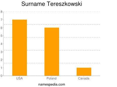 Surname Tereszkowski