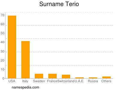 Surname Terio