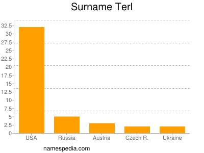 Surname Terl