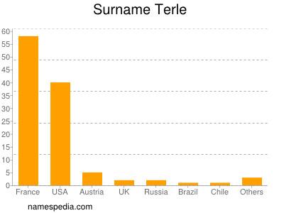 Surname Terle