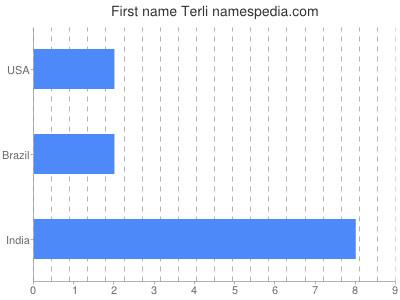 Given name Terli