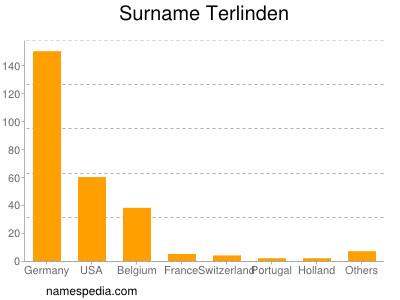 Surname Terlinden