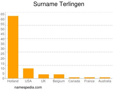 Surname Terlingen
