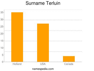 Surname Terluin