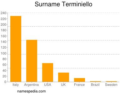 Surname Terminiello