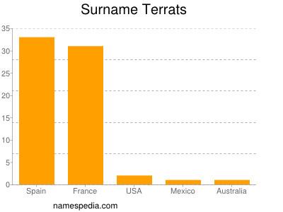 Surname Terrats