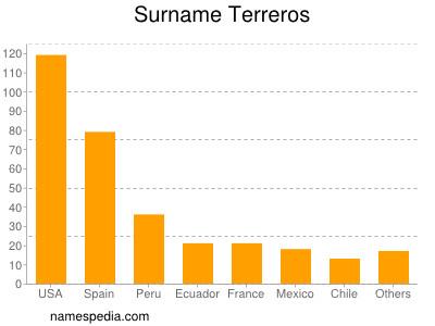 Surname Terreros