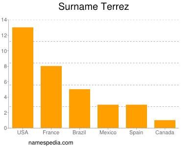 Surname Terrez