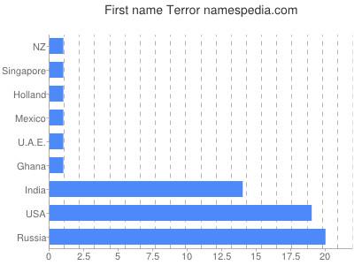 Given name Terror