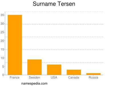 Surname Tersen