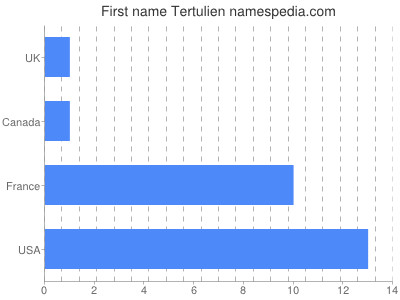 Given name Tertulien