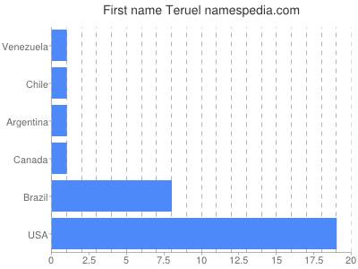 Given name Teruel
