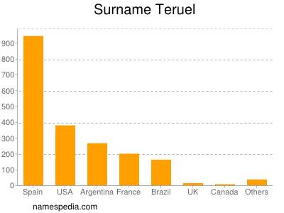 Surname Teruel