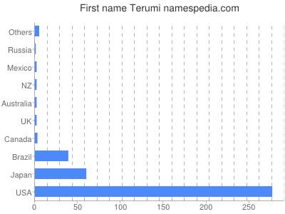 Given name Terumi