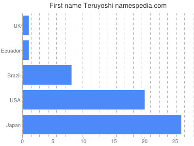 prenom Teruyoshi