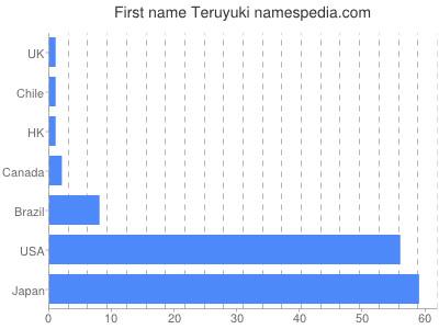 Given name Teruyuki