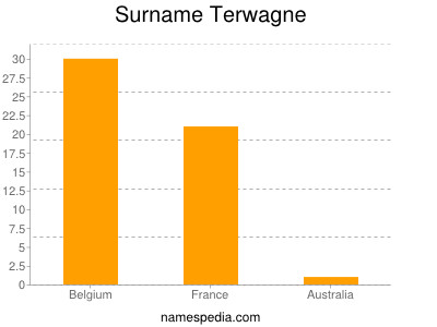 Surname Terwagne