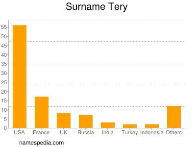 Surname Tery