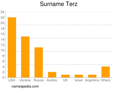 Surname Terz