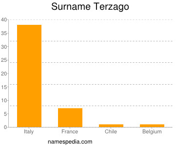 Surname Terzago