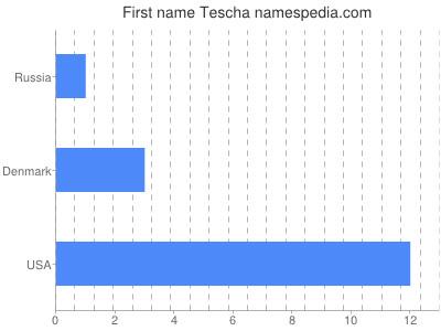 Given name Tescha