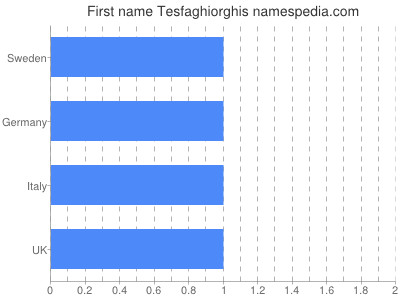 Given name Tesfaghiorghis
