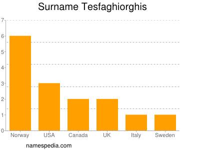 Surname Tesfaghiorghis