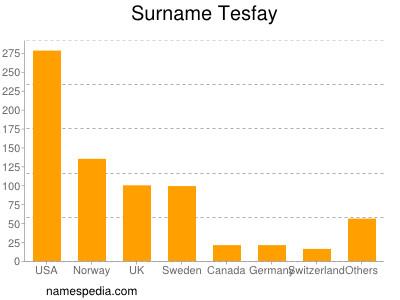 Surname Tesfay