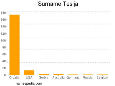 Surname Tesija