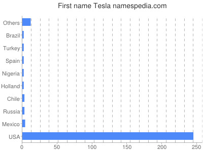 Given name Tesla