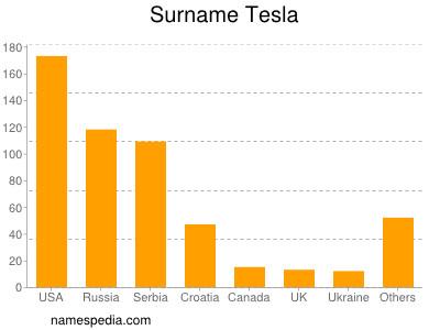 Surname Tesla