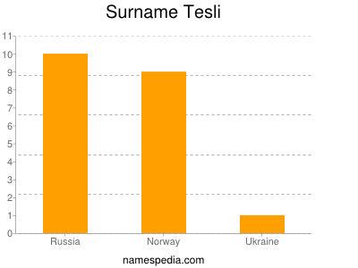 Surname Tesli