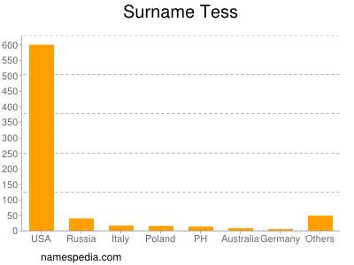 Surname Tess