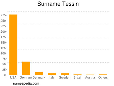 Surname Tessin