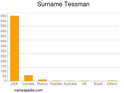 Surname Tessman