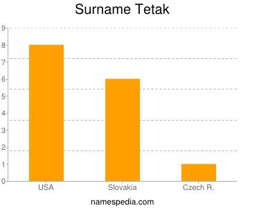 Surname Tetak
