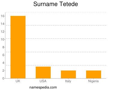 Surname Tetede
