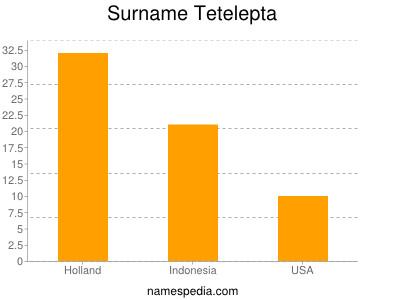 Surname Tetelepta