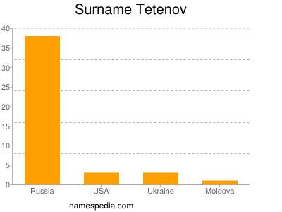 Surname Tetenov