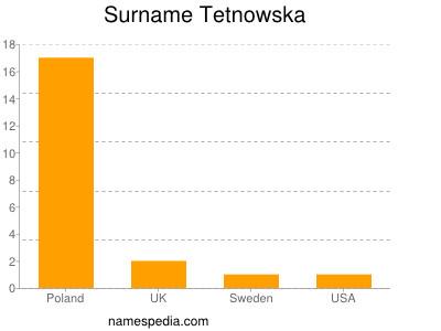 Surname Tetnowska