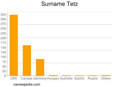 Surname Tetz