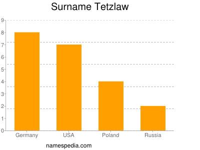 Surname Tetzlaw