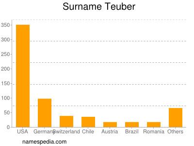 Surname Teuber