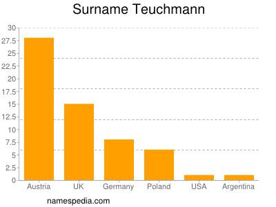 Surname Teuchmann