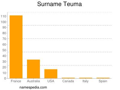 Surname Teuma