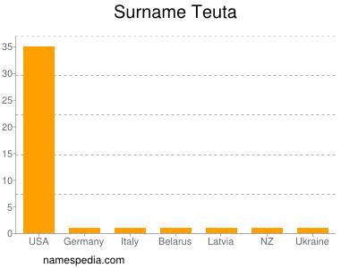 Surname Teuta