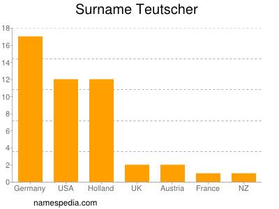 Surname Teutscher