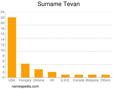 Surname Tevan