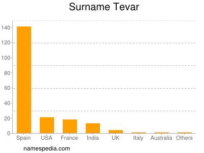 Surname Tevar